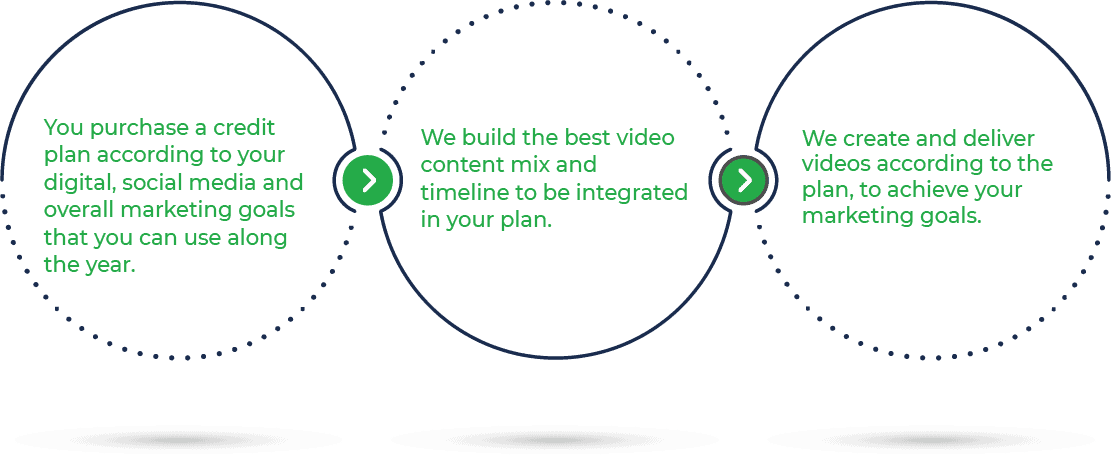 Circles - Video Marketing