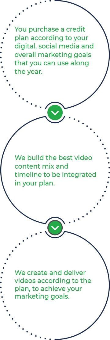 Group 1 - Video Marketing