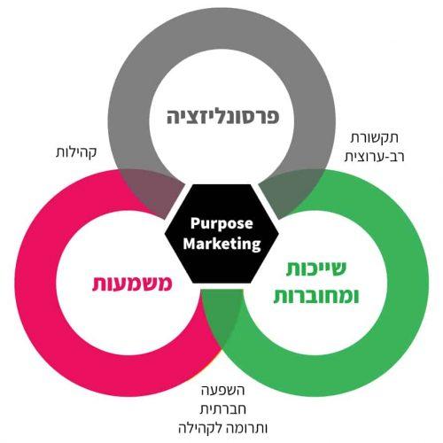מודל לסיכום הוובינר2 p8ezyva25mpe6qww9m6yrgib20djziece10jbz0bd4 -